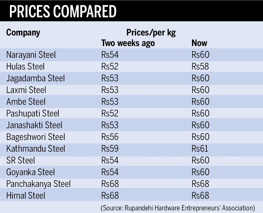Iron, steel prices rise by up to Rs8 per kg