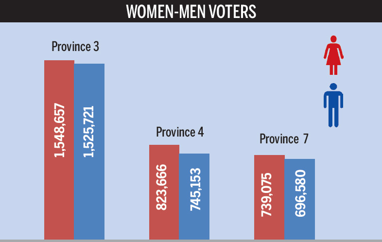 Women Voters Outnumber Men In 3 States, 39 Districts-7146
