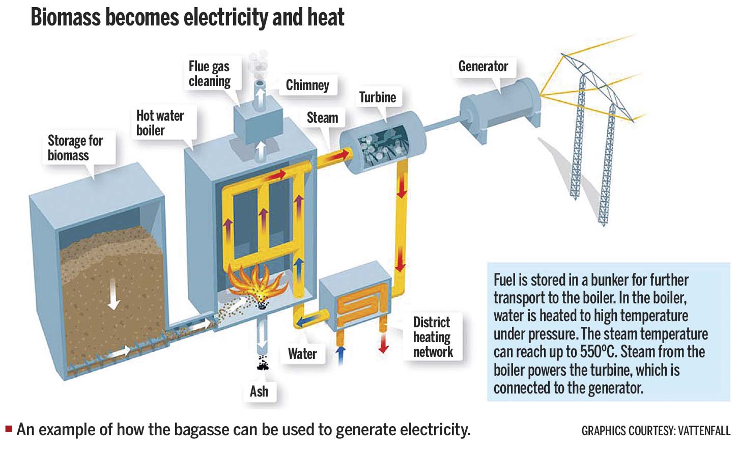 Sugar mills in Nepal poised to generate electricity